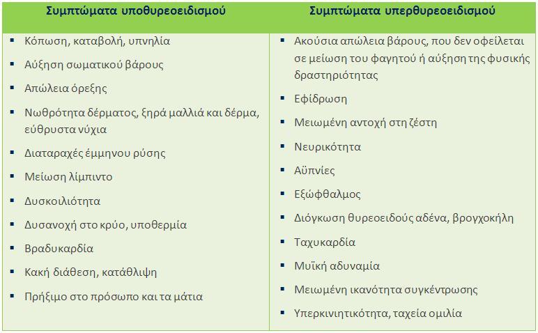 Συμπτώματα νόσων θυρεοειδή