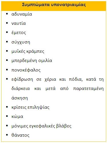 Συμπτώματα υπονατριαιμίας